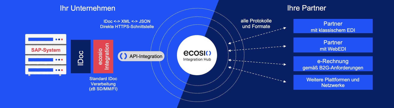Direkte Integration in SAP ERP und S:4HANA