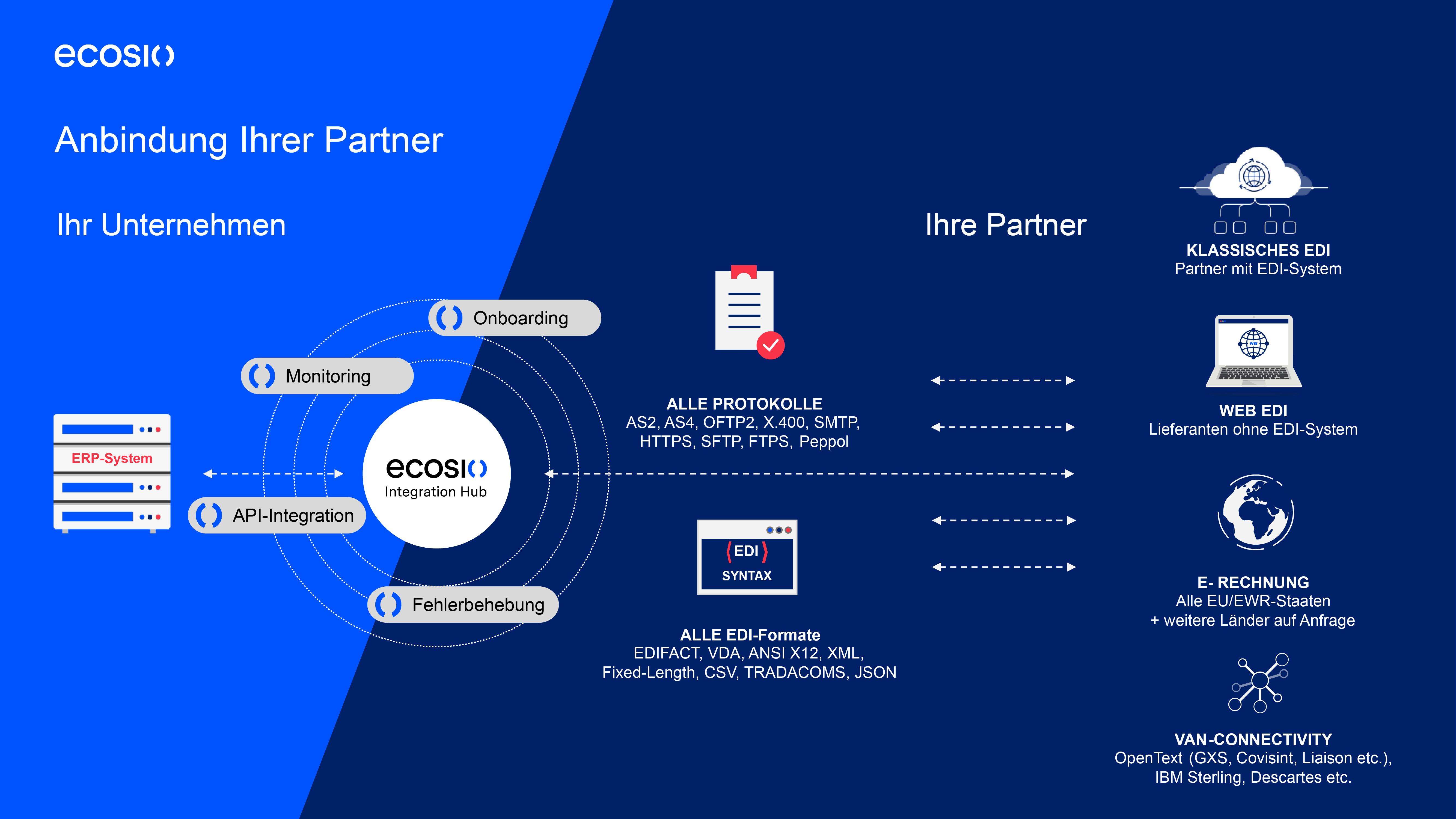 Unternehmen benötigen nur eine Verbindung zum ecosio Integration Hub