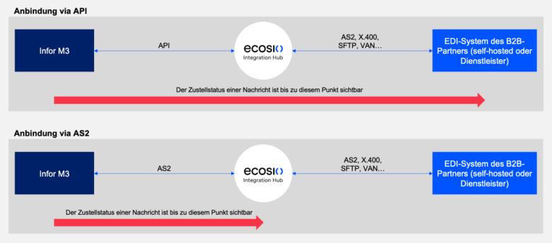 Grafik: Der Zustellstatus kann bei einer API-Verbindung über den gesamten Weg der Nachricht eingesehen werden