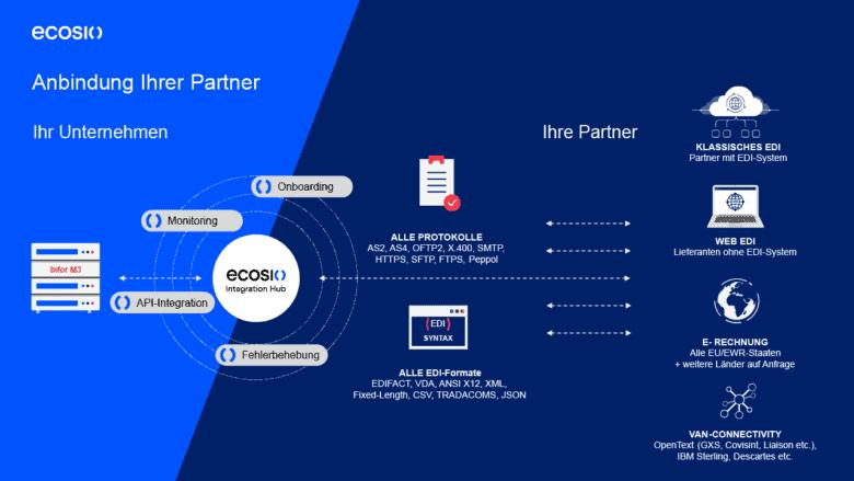 Grafik: EDI-Integration in Infor M3 mit ecosio