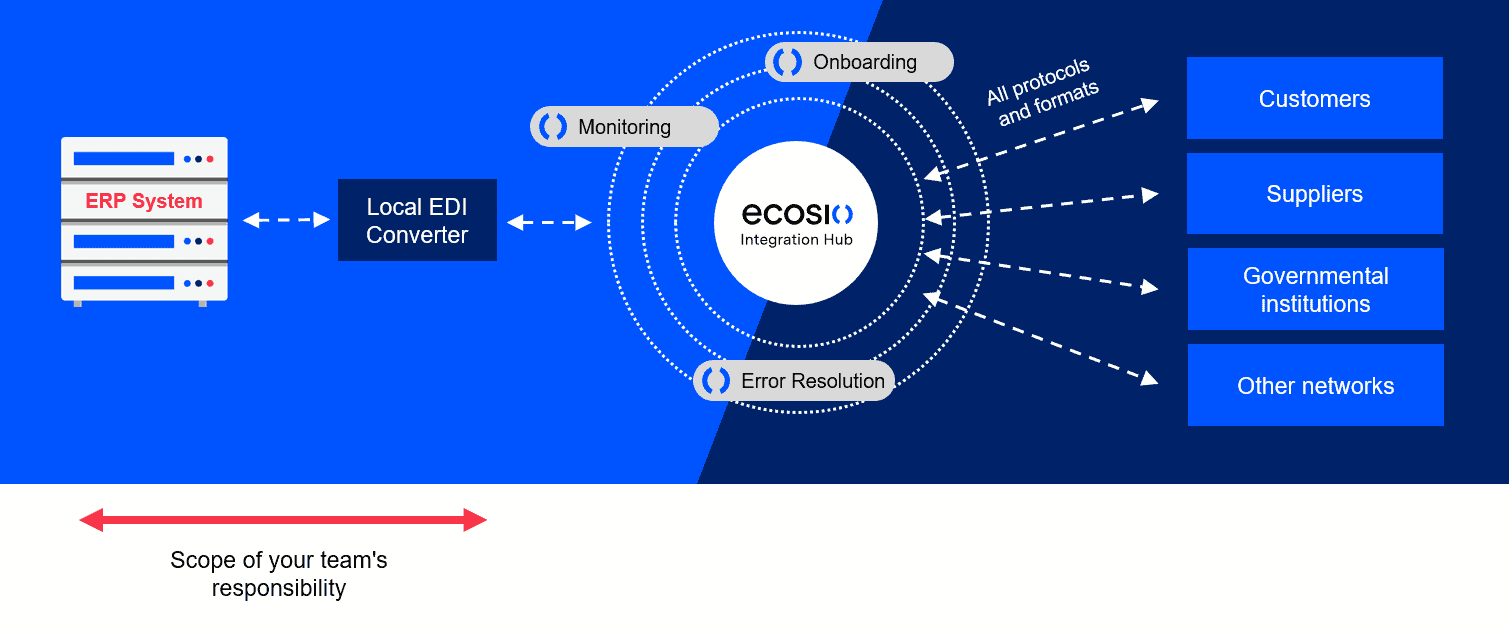 How Easy is Handling EDI In-house Diagram 1