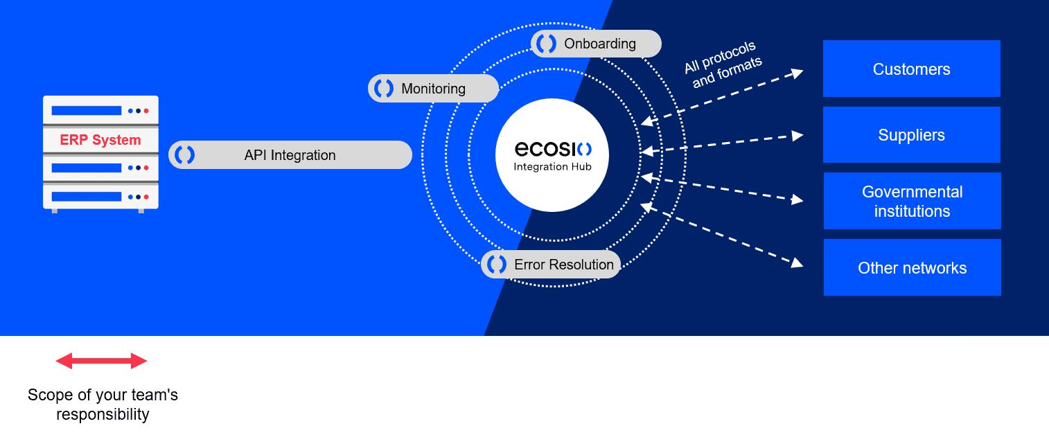 How Easy is Handling EDI In-house Diagram 2