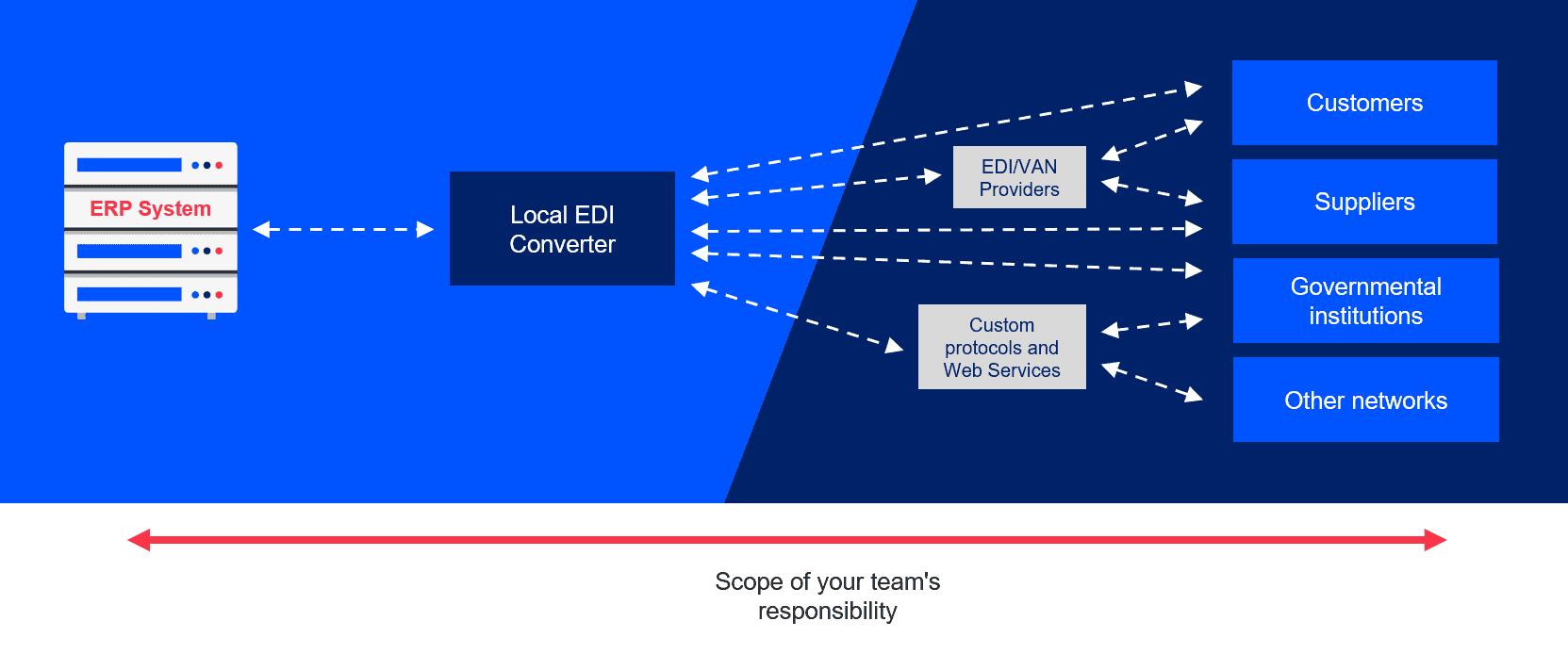 How Easy is Handling EDI In-house Diagram 3